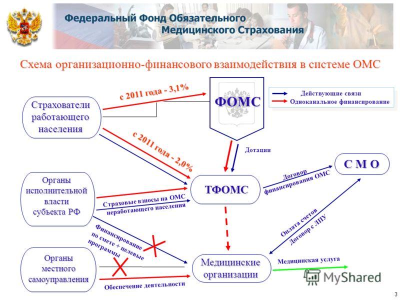 Схема организационно-финансового взаимодействия в системе ОМС ФОМС Договор финансирования ОМС Страховые взносы на ОМС неработающего населения Договор с ЛПУ Финансирование по смете + целевые программы Дотации Оплата счетов с 2011 года - 3,1% с 2011 го