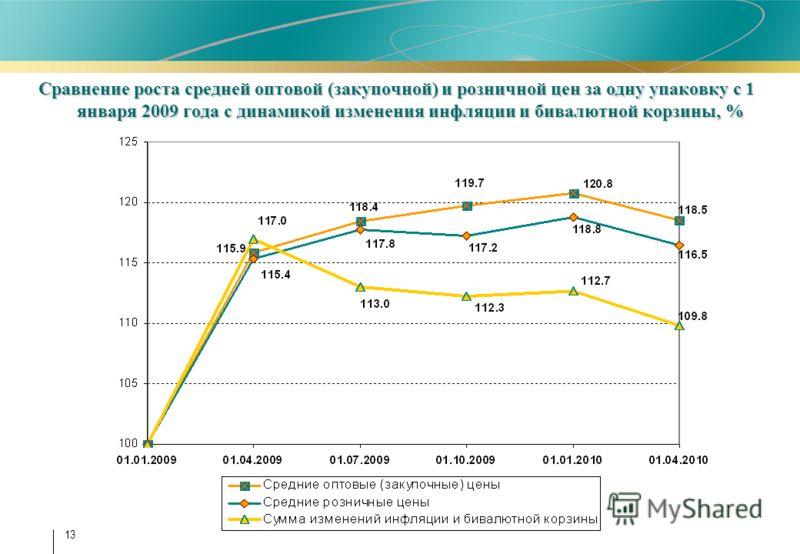 13 Сравнение роста средней оптовой (закупочной) и розничной цен за одну упаковку с 1 января 2009 года с динамикой изменения инфляции и бивалютной корзины, %