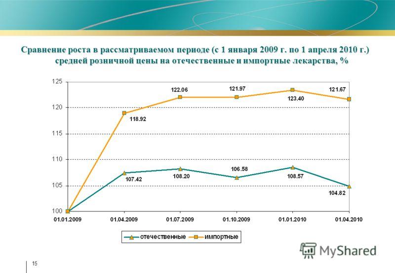 15 Сравнение роста в рассматриваемом периоде (с 1 января 2009 г. по 1 апреля 2010 г.) средней розничной цены на отечественные и импортные лекарства, %