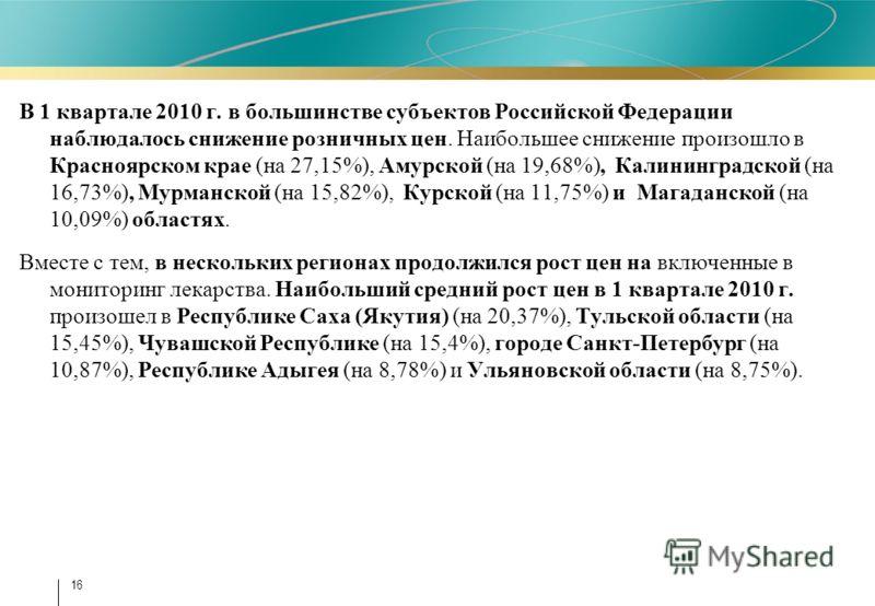 16 В 1 квартале 2010 г. в большинстве субъектов Российской Федерации наблюдалось снижение розничных цен. Наибольшее снижение произошло в Красноярском крае (на 27,15%), Амурской (на 19,68%), Калининградской (на 16,73%), Мурманской (на 15,82%), Курской