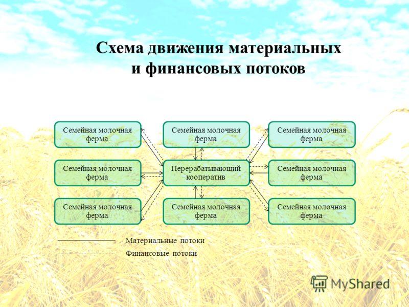 Схема движения материальных и