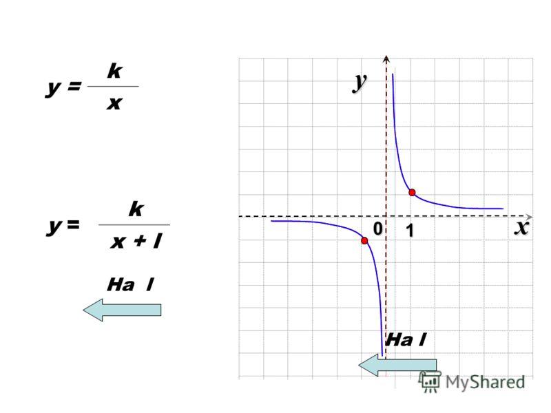 x 0 y 1 y = k x k x + l На l