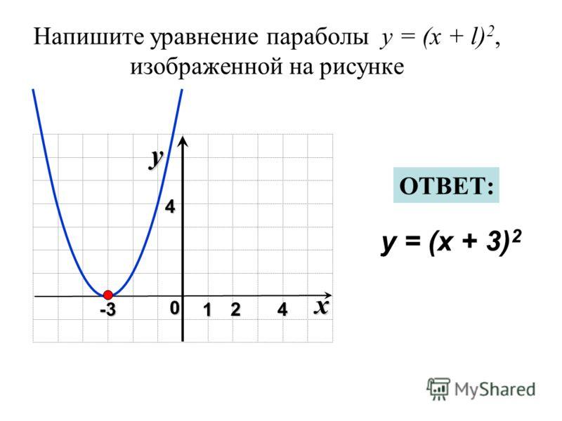 Напишите уравнение параболы y = (x + l) 2, изображенной на рисунке x 0 y 1 24 4 y = (x + 3) 2 ОТВЕТ: -3