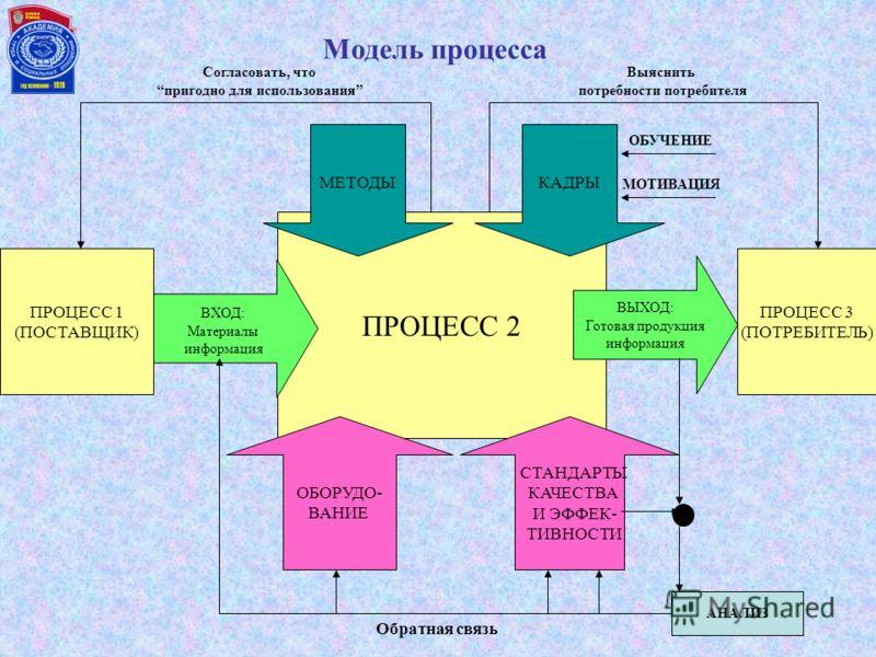 Контроль и корректирующие действия Пересмотр менеджмента Элементы успешного управления ОТ Непрерывное усовершенствование Применение и осуществление Планирование Политика по ОТ