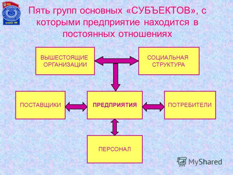 Модель процесса ПРОЦЕСС 2 ВЫХОД: Готовая продукция информация ПРОЦЕСС 3 (ПОТРЕБИТЕЛЬ) ОБОРУДО- ВАНИЕ СТАНДАРТЫ КАЧЕСТВА И ЭФФЕК- ТИВНОСТИ ПРОЦЕСС 1 (ПОСТАВЩИК) МЕТОДЫКАДРЫ ОБУЧЕНИЕ МОТИВАЦИЯ ВХОД: Материалы информация АНАЛИЗ Обратная связь Согласоват