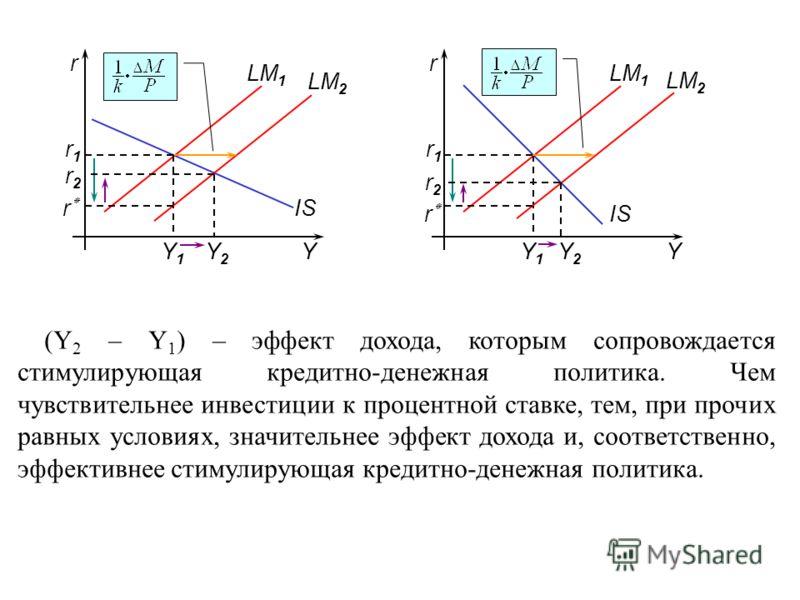 YY rr LM 1 IS Y1Y1 Y1Y1 r1r1 r1r1 LM 2 r٭r٭ r٭r٭ r2r2 r2r2 Y2Y2 Y2Y2 (Y 2 – Y 1 ) – эффект дохода, которым сопровождается стимулирующая кредитно-денежная политика. Чем чувствительнее инвестиции к процентной ставке, тем, при прочих равных условиях, зн