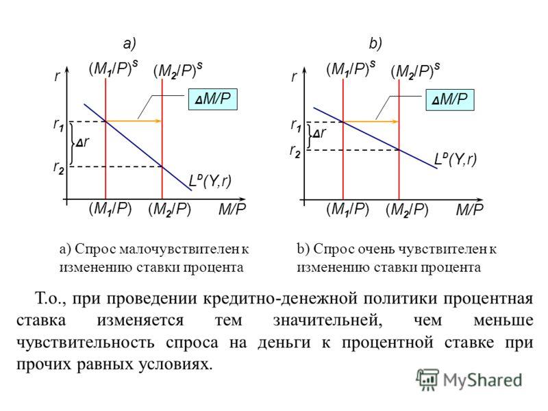 (M1/P)S(M1/P)S (M1/P)(M1/P) (M1/P)S(M1/P)S (M1/P)(M1/P) (M2/P)S(M2/P)S (M2/P)(M2/P) (M2/P)S(M2/P)S (M2/P)(M2/P) Δ M/P r1r1 r1r1 r2r2 r2r2 ΔrΔr ΔrΔr M/P r r a) b) L D (Y,r) a) Спрос малочувствителен к изменению ставки процента b) Спрос очень чувствите