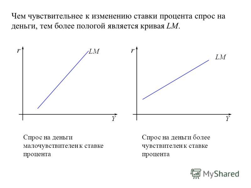 Y r Y r LM Чем чувствительнее к изменению ставки процента спрос на деньги, тем более пологой является кривая LM. Спрос на деньги малочувствителен к ставке процента Спрос на деньги более чувствителен к ставке процента
