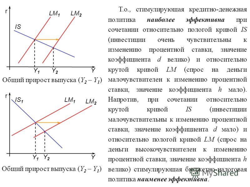 r Т.о., стимулирующая кредитно-денежная политика наиболее эффективна при сочетании относительно пологой кривой IS (инвестиции очень чувствительны к изменению процентной ставки, значение коэффициента d велико) и относительно крутой кривой LM (спрос на