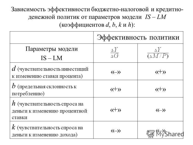 Зависимость эффективности бюджетно-налоговой и кредитно- денежной политик от параметров модели IS – LM (коэффициентов d, b, k и h): Эффективность политики Параметры модели IS – LM d (чувствительность инвестиций к изменению ставки процента) «–»«–»«+»
