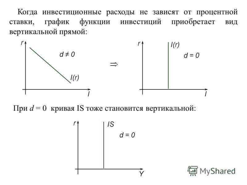 Когда инвестиционные расходы не зависят от процентной ставки, график функции инвестиций приобретает вид вертикальной прямой: I r I(r) d 0 I r I(r) d = 0 При d = 0 кривая IS тоже становится вертикальной: Y r IS d = 0