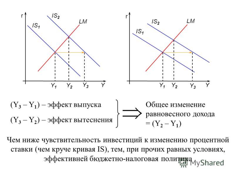 r r YY LM IS 1 Y1Y1 Y1Y1 IS 2 Y2Y2 Y2Y2 Y3Y3 Y3Y3 (Y 3 – Y 1 ) – эффект выпуска (Y 3 – Y 2 ) – эффект вытеснения Чем ниже чувствительность инвестиций к изменению процентной ставки (чем круче кривая IS), тем, при прочих равных условиях, эффективней бю