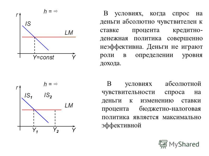 h = LM Y r IS IS 1 Y r h = LM Y=const В условиях, когда спрос на деньги абсолютно чувствителен к ставке процента кредитно- денежная политика совершенно неэффективна. Деньги не играют роли в определении уровня дохода. IS 2 Y2Y2 Y1Y1 В условиях абсолют