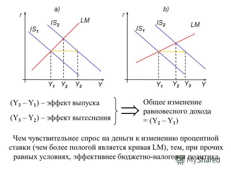 IS 1 LM a)b) YY r r Y1Y1 Y1Y1 IS 2 Y2Y2 Y2Y2 Y3Y3 Y3Y3 (Y 3 – Y 1 ) – эффект выпуска (Y 3 – Y 2 ) – эффект вытеснения Общее изменение равновесного дохода = (Y 2 – Y 1 ) Чем чувствительнее спрос на деньги к изменению процентной ставки (чем более полог