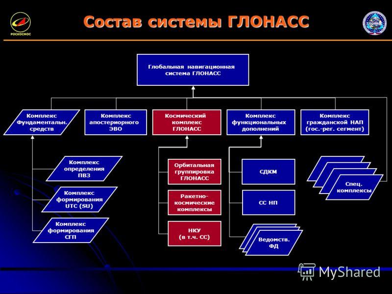 Состав системы ГЛОНАСС Глобальная навигационная система ГЛОНАСС Космический комплекс ГЛОНАСС Комплекс функциональных дополнений Комплекс апостериорного ЭВО Комплекс определения ПВЗ Комплекс формирования UTC (SU) Комплекс формирования СГП Комплекс Фун