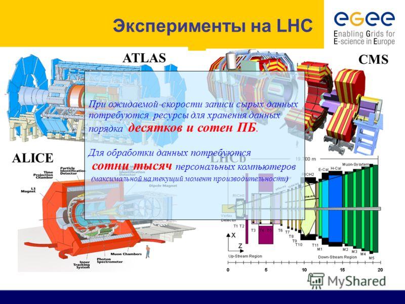 CMS ATLAS LHCb ALICE При ожидаемой скорости записи сырых данных потребуются ресурсы для хранения данных порядка десятков и сотен ПБ. Для обработки данных потребуются сотни тысяч персональных компьютеров ( максимальной на текущий момент производительн