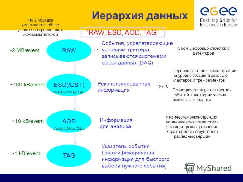 Иерархия данных RAW, ESD, AOD, TAG RAW ~2 MB/event ESD(/DST) Первичная стадия реконструкции на уровне создания базовых кластеров и трек-сегментов Геометрическая реконструкция событий: траектории частиц, импульсы и энергии ~100 kB/event AOD ~10 kB/eve