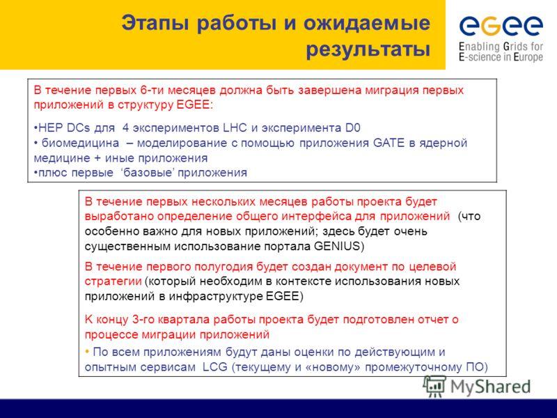 Этапы работы и ожидаемые результаты В течение первых 6-ти месяцев должна быть завершена миграция первых приложений в структуру EGEE: HEP DCs для 4 экспериментов LHC и эксперимента D0 биомедицина – моделирование с помощью приложения GATE в ядерной мед