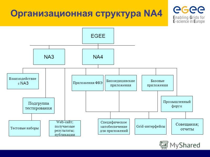 Организационная структура NA4 EGEE NA3 NA4 Биомедицинские приложения Приложения ФВЭ Базовые приложения Взаимодействие c NA3 Подгруппа тестирования Промышленный форум Совещания; отчеты Grid-интерфейсы Специфическое матобеспечение для приложений Web-са