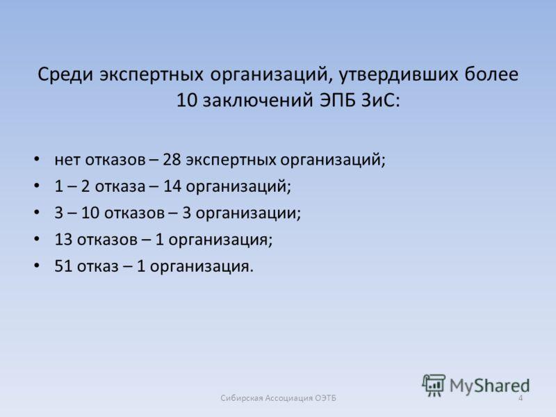 Среди экспертных организаций, утвердивших более 10 заключений ЭПБ ЗиС: нет отказов – 28 экспертных организаций; 1 – 2 отказа – 14 организаций; 3 – 10 отказов – 3 организации; 13 отказов – 1 организация; 51 отказ – 1 организация. 4Сибирская Ассоциация
