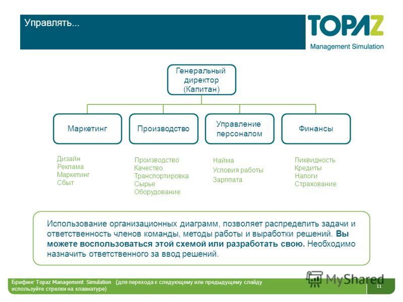 11 Управлять … Генеральный директор (Капитан) МаркетингПроизводство Управление персоналом Финансы Найма Условия работы Зарплата Использование организационных диаграмм, позволяет распределить задачи и ответственность членов команды, методы работы и вы