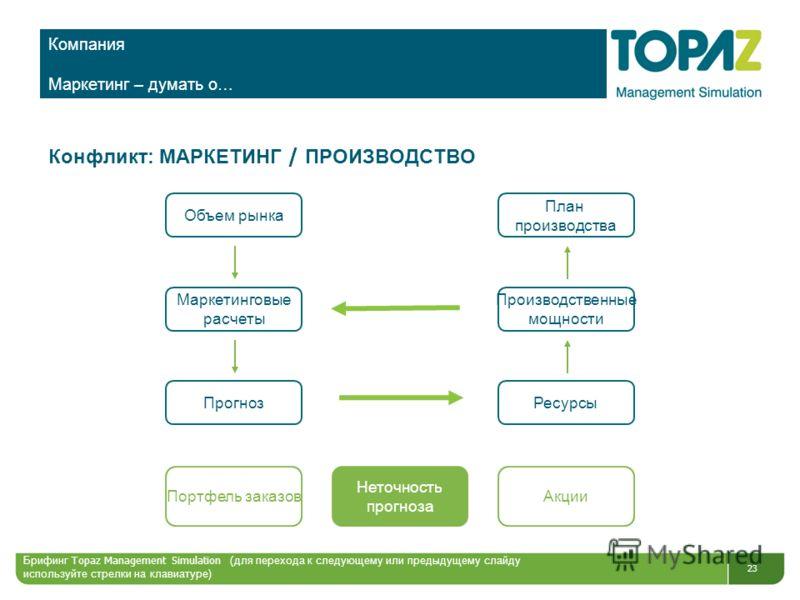 23 Компания Маркетинг – думать о… Конфликт: МАРКЕТИНГ / ПРОИЗВОДСТВО Портфель заказов Неточность прогноза Акции Объем рынка План производства Маркетинговые расчеты Производственные мощности ПрогнозРесурсы Брифинг Topaz Management Simulation ( для пер