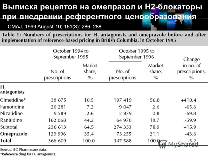 LOGO www.themegallery.com Выписка рецептов на омепразол и H2-блокаторы при внедрении референтного ценообразования CMAJ. 1999 August 10; 161(3): 286–288.