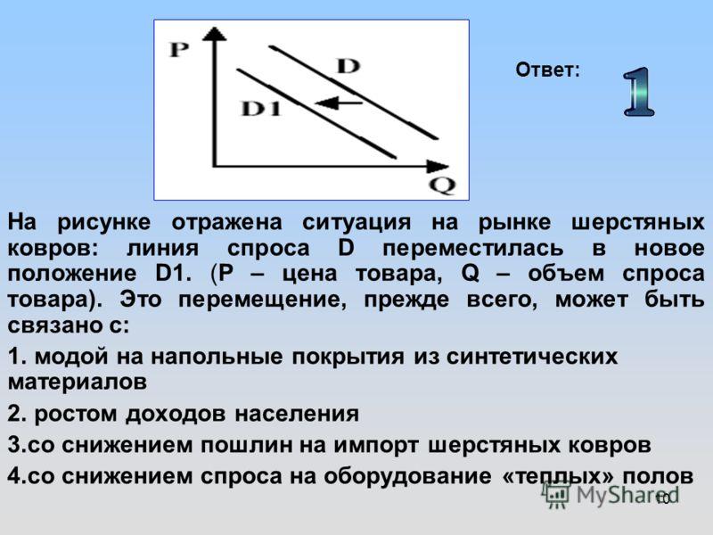10 На рисунке отражена ситуация на рынке шерстяных ковров: линия спроса D переместилась в новое положение D1. (P – цена товара, Q – объем спроса товара). Это перемещение, прежде всего, может быть связано с: 1. модой на напольные покрытия из синтетиче
