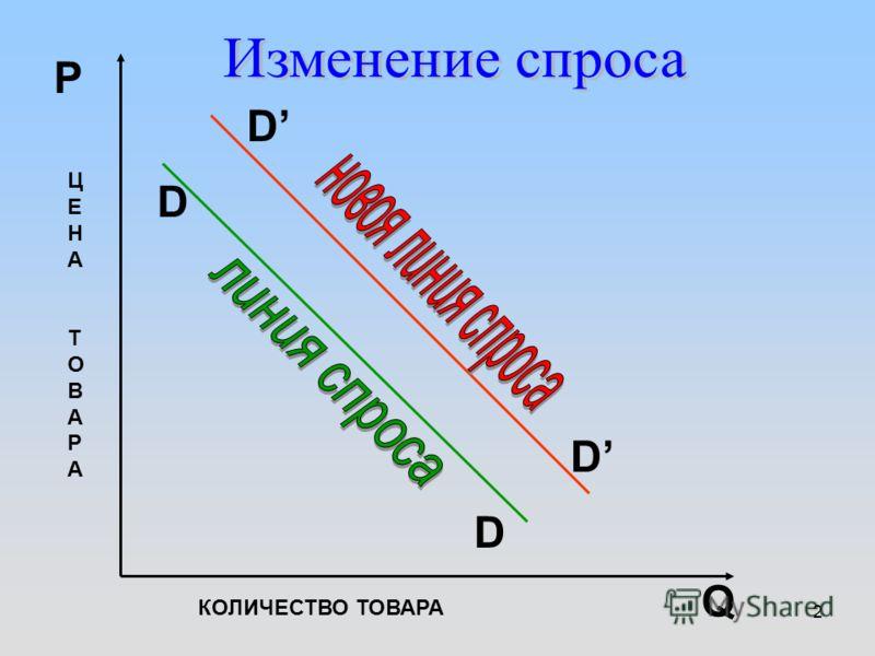 2 D D D D Q P КОЛИЧЕСТВО ТОВАРА ЦЕНАТОВАРАЦЕНАТОВАРА