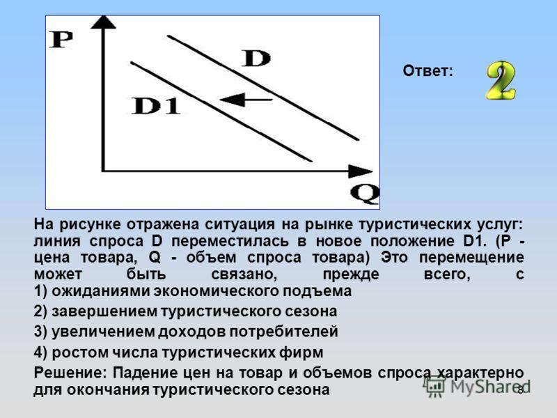8 На рисунке отражена ситуация на рынке туристических услуг: линия спроса D переместилась в новое положение D1. (P - цена товара, Q - объем спроса товара) Это перемещение может быть связано, прежде всего, с 1) ожиданиями экономического подъема 2) зав
