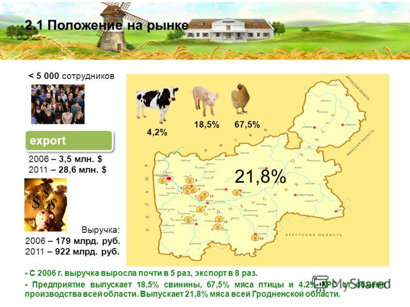 Выручка: 2006 – 179 млрд. руб. 2011 – 922 млрд. руб. 2.1 Положение на рынке export 2006 – 3,5 млн. $ 2011 – 28,6 млн. $ < 5 000 сотрудников - С 2006 г. выручка выросла почти в 5 раз, экспорт в 8 раз. - Предприятие выпускает 18,5% свинины, 67,5% мяса