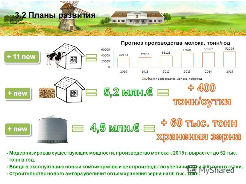 3.2 Планы развития - Модернизировав существующие мощности, производство молока к 2015 г. вырастет до 52 тыс. тонн в год. - Введя в эксплуатацию новый комбикормовый цех производство увеличится на 400 тонн в сутки. - Строительство нового амбара увеличи