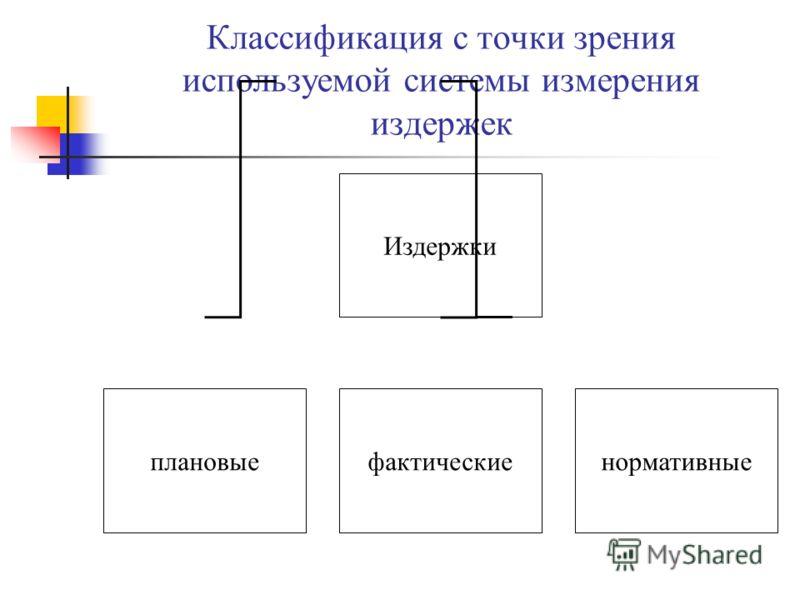 Классификация с точки зрения используемой системы измерения издержек Издержки плановыефактическиенормативные
