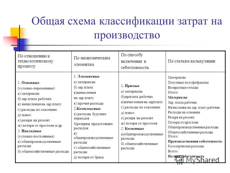 Общая схема классификации