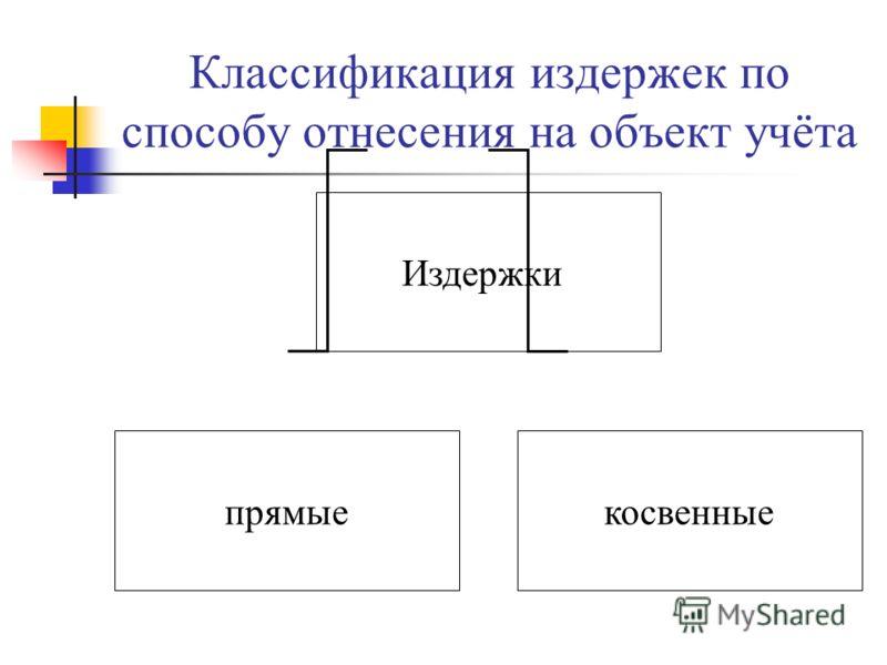Классификация издержек по способу отнесения на объект учёта Издержки прямыекосвенные