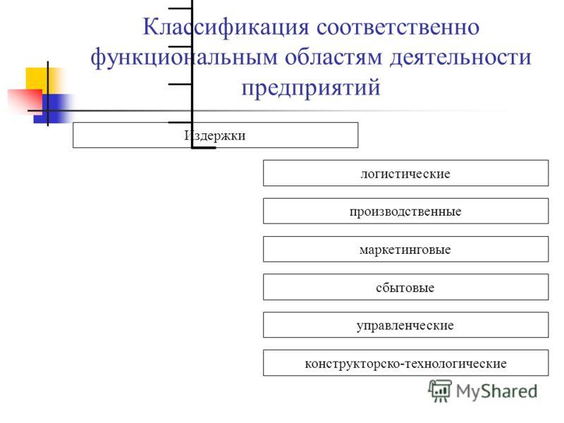 Классификация соответственно функциональным областям деятельности предприятий Издержки логистические производственные маркетинговые управленческие сбытовые конструкторско-технологические