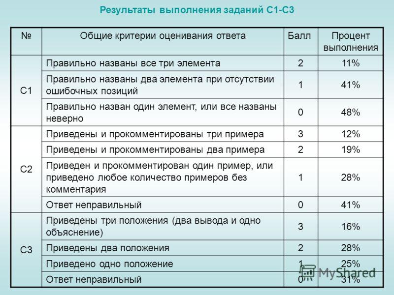 Общие критерии оценивания ответаБаллПроцент выполнения С1 Правильно названы все три элемента211% Правильно названы два элемента при отсутствии ошибочных позиций 141% Правильно назван один элемент, или все названы неверно 048% С2 Приведены и прокоммен