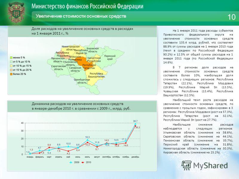 Увеличение стоимости основных средств На 1 января 2011 года расходы субъектов Приволжского федерального округа на увеличение стоимости основных средств составили 135.4 млрд. рублей, что составляет 88.9% от суммы расходов на 1 января 2010 года (темп в