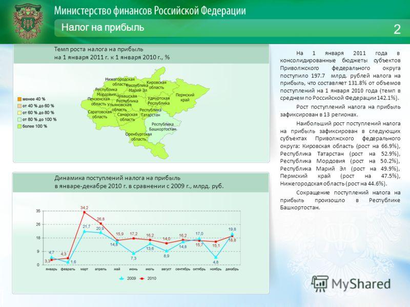 Налог на прибыль На 1 января 2011 года в консолидированные бюджеты субъектов Приволжского федерального округа поступило 197.7 млрд. рублей налога на прибыль, что составляет 131.8% от объемов поступлений на 1 января 2010 года (темп в среднем по Россий
