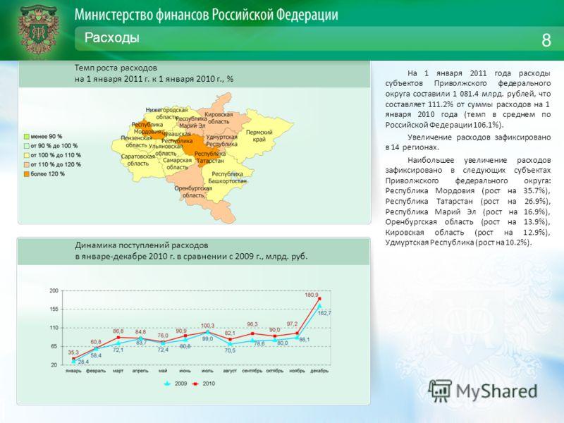 Расходы На 1 января 2011 года расходы субъектов Приволжского федерального округа составили 1 081.4 млрд. рублей, что составляет 111.2% от суммы расходов на 1 января 2010 года (темп в среднем по Российской Федерации 106.1%). Увеличение расходов зафикс