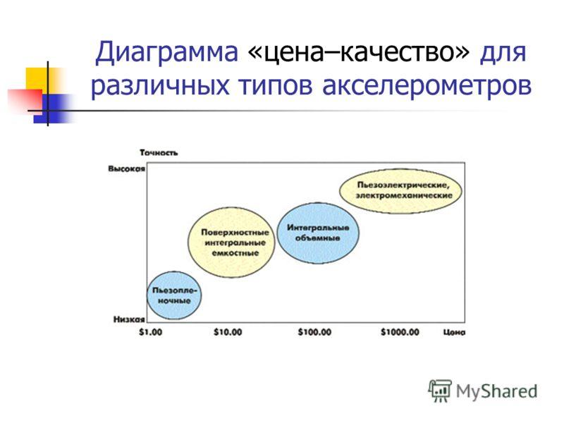 Диаграмма «цена–качество» для различных типов акселерометров