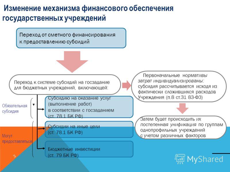 2 Изменение механизма финансового обеспечения государственных учреждений Переход к системе субсидий на госзадание для бюджетных учреждений, включающей: Первоначальные нормативы затрат индивидуализированы: субсидия рассчитывается исходя из фактически