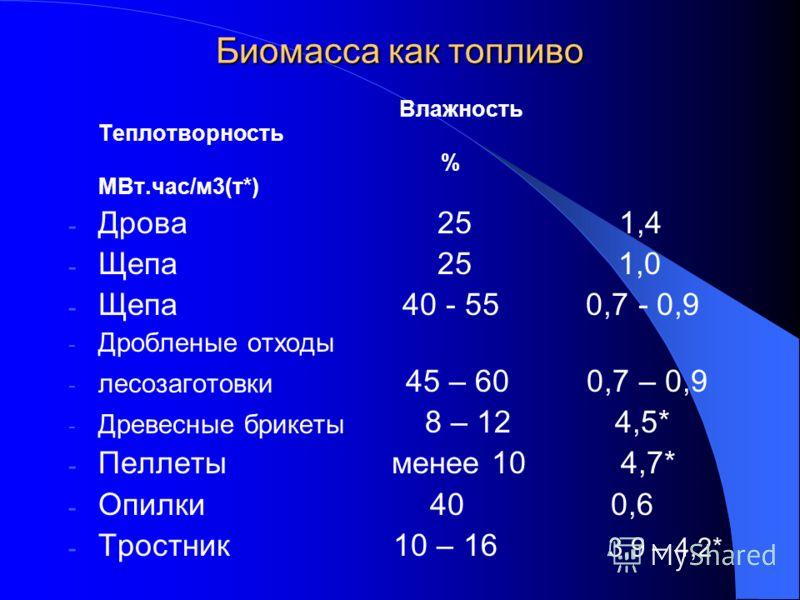 Биомасса как топливо Влажность Теплотворность % МВт.час/м3(т*) - Дрова 25 1,4 - Щепа 25 1,0 - Щепа 40 - 55 0,7 - 0,9 - Дробленые отходы - лесозаготовки 45 – 60 0,7 – 0,9 - Древесные брикеты 8 – 12 4,5* - Пеллеты менее 10 4,7* - Опилки 40 0,6 - Тростн