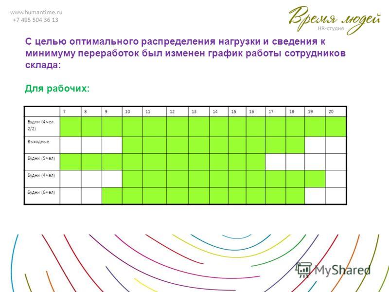 www.humantime.ru +7 495 504 36 13 С целью оптимального распределения нагрузки и сведения к минимуму переработок был изменен график работы сотрудников склада: Для рабочих: 7891011121314151617181920 Будни (4 чел. 2/2) Выходные Будни (5 чел) Будни (4 че