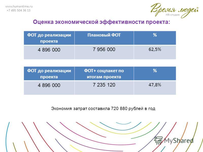 www.humantime.ru +7 495 504 36 13 Оценка экономической эффективности проекта: ФОТ до реализации проекта Плановый ФОТ% 4 896 000 7 956 000 62,5% ФОТ до реализации проекта ФОТ+ соцпакет по итогам проекта % 4 896 000 7 235 120 47,8% Экономия затрат сост
