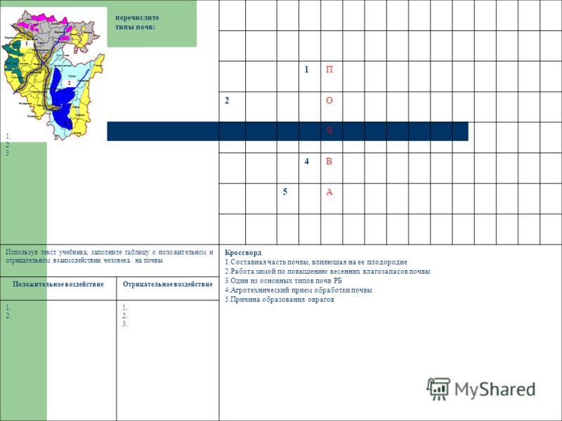 перечислите типы почв: 1. 2 3 1П 2О 3Ч 4В 5А Используя текст учебника, заполните таблицу о положительном и отрицательном взаимодействии человека на почвы Кроссворд 1.Составная часть почвы, влияющая на ее плодородие 2.Работа зимой по повышению весенни