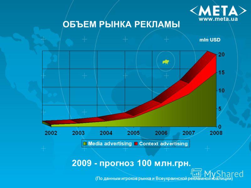 ОБЪЕМ РЫНКА РЕКЛАМЫ (По данным игроков рынка и Всеукраинской рекламной коалиции) mln USD 2009 - прогноз 100 млн.грн.
