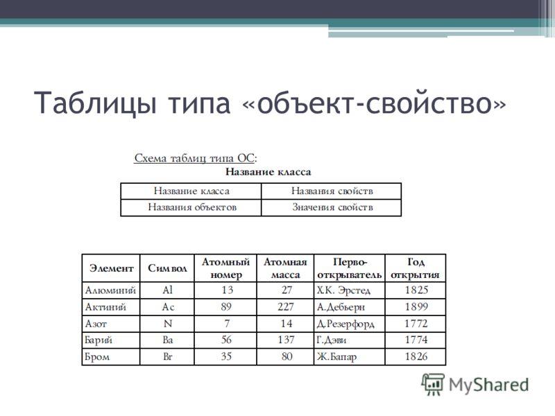 Таблицы типа «объект-свойство»