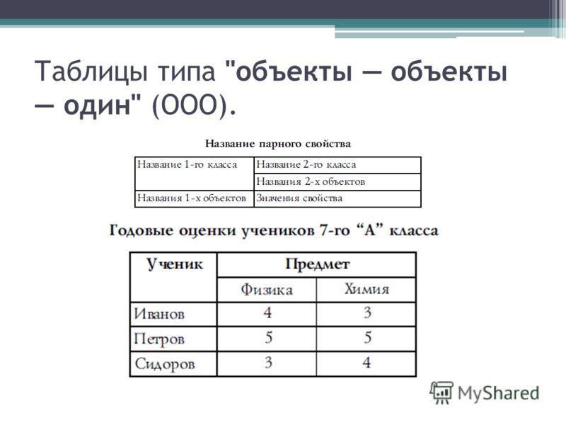 Таблицы типа объекты объекты один (ООО).