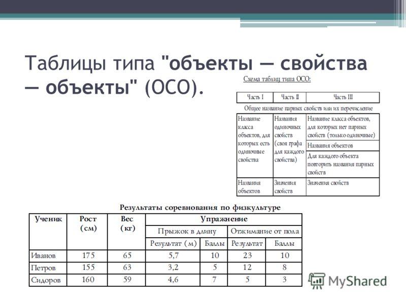 Таблицы типа объекты свойства объекты (ОСО).